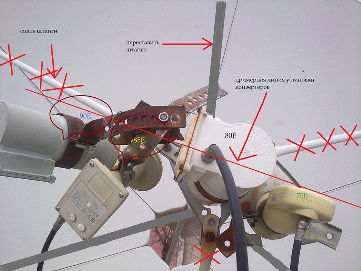 крепление головок без мультифидов на спутниковой тарелке