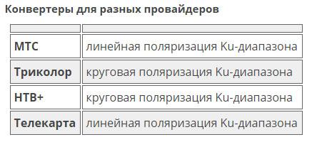 конвертеры для разных провайдеров МТС, Телекарта, Триколор, НТВ