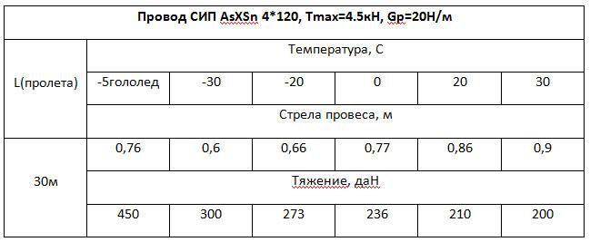 тяжение и стрела провеса для провода СИП 4*120