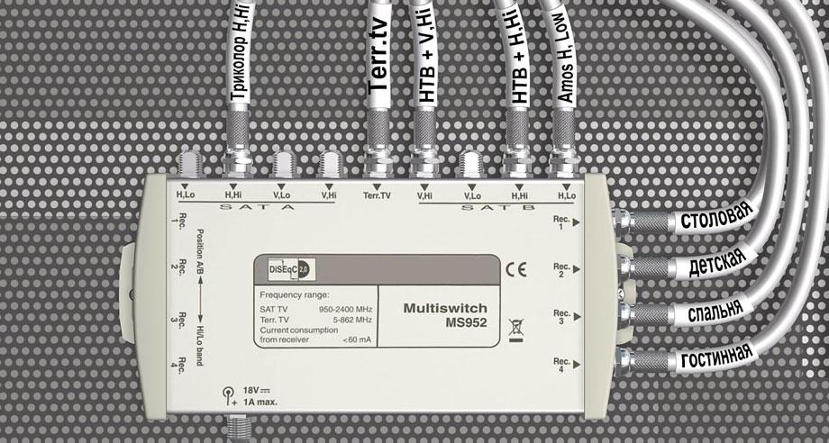 схема подключение проводов от спутниковойо тарелки на мультисвитче