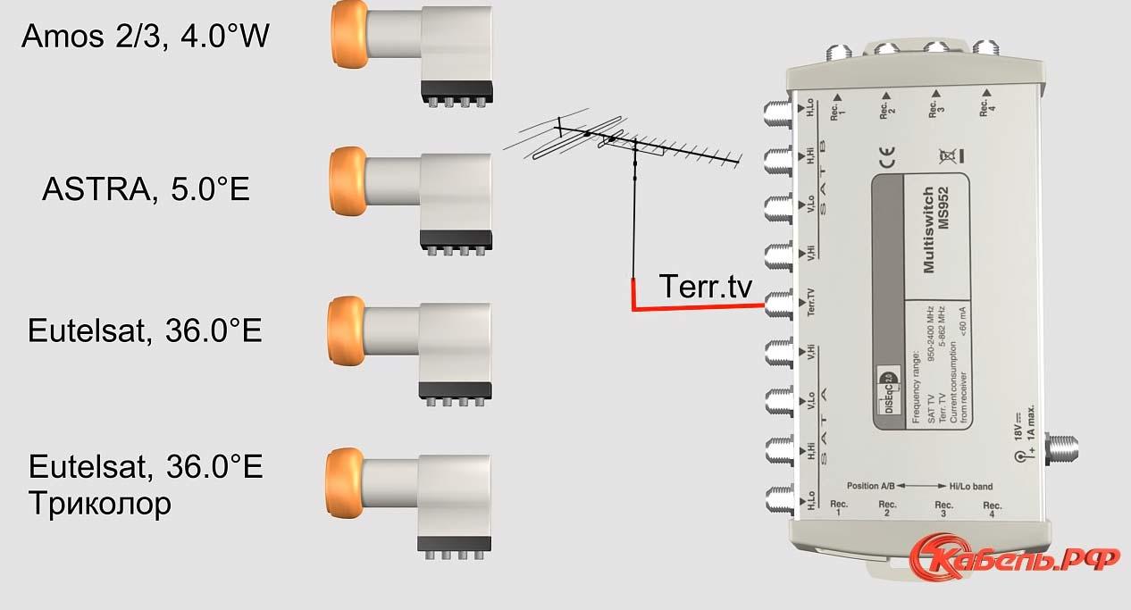 подключение обычной антенны через мультисвитч вмсте со спутниковыми каналами