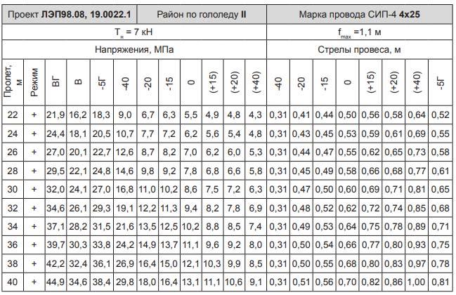 монтажные таблицы для СИП 4*25
