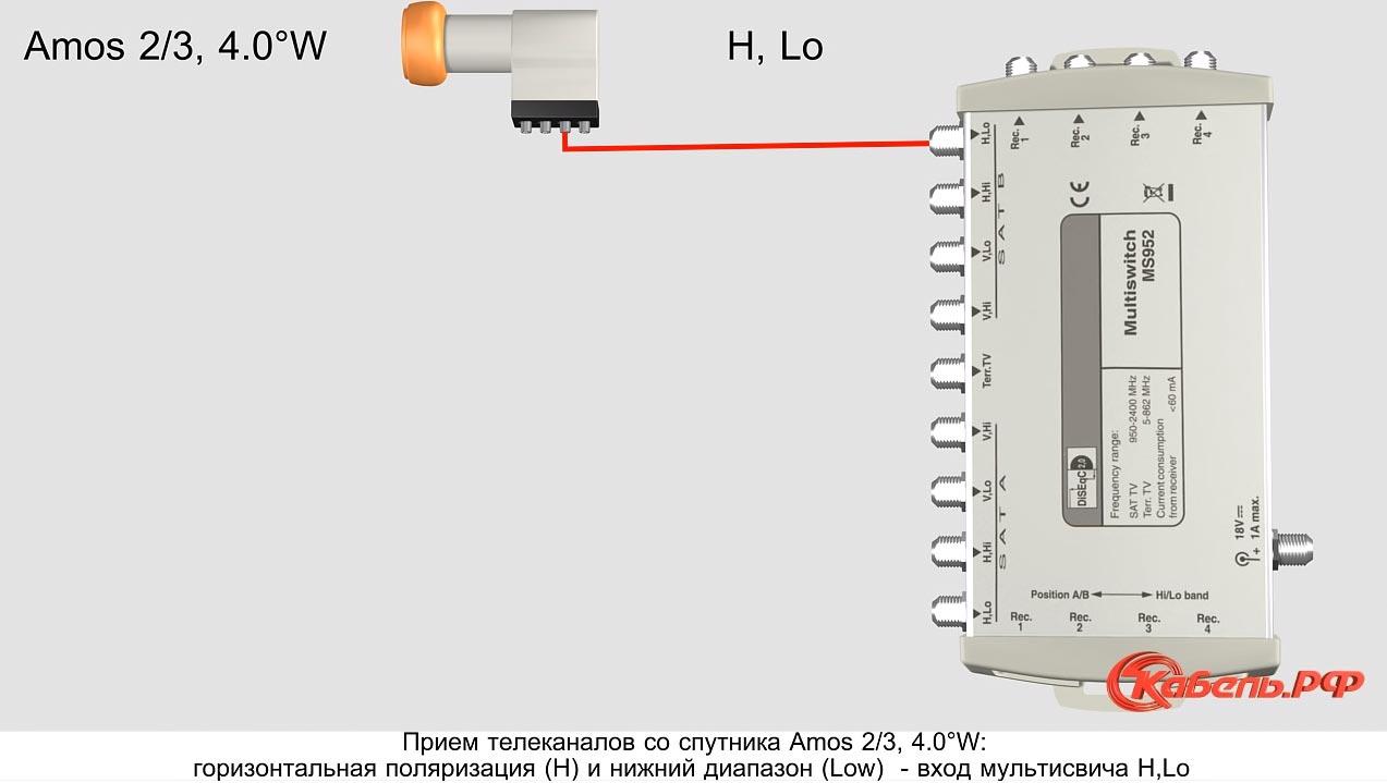 схема подключения портов со спутника Amos на мультисвитче