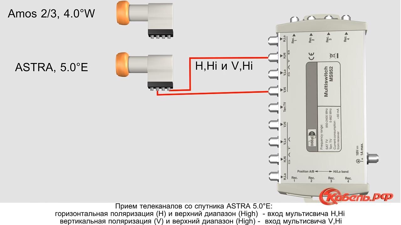 порты и схема подключения для спутника Astra на мультисвитче