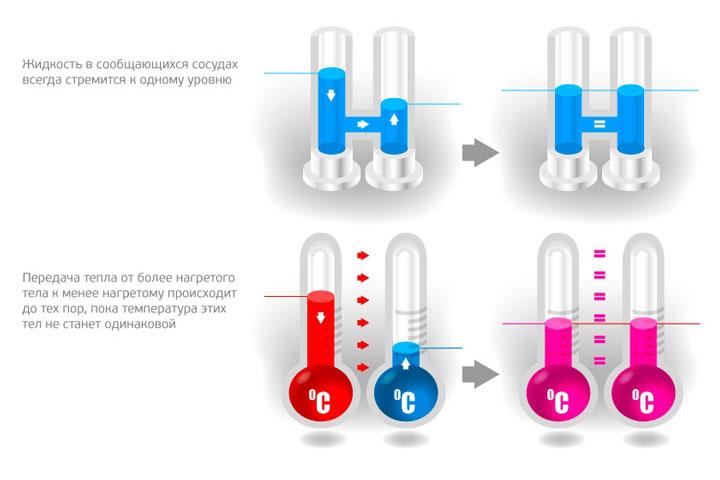 наглядное объяснение что такое теплопроводность