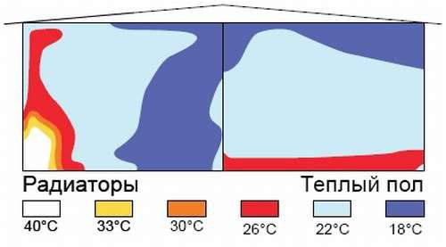 разница в прогреве помещения теплыми полами и батареями