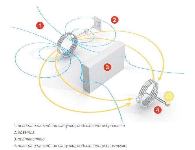 способ беспроводной передачи электроэнергии через катушки индуктивности