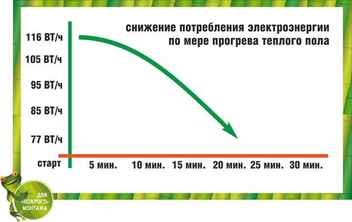 энергоэффективность теплых полов по времени работы