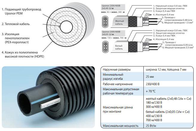 таблица технических характеристик для теплоизолированных труб Uponor с греющим кабелем