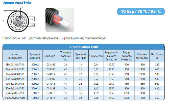 технические характеристики теплоизолированной трубы Uponor Aqua Twin