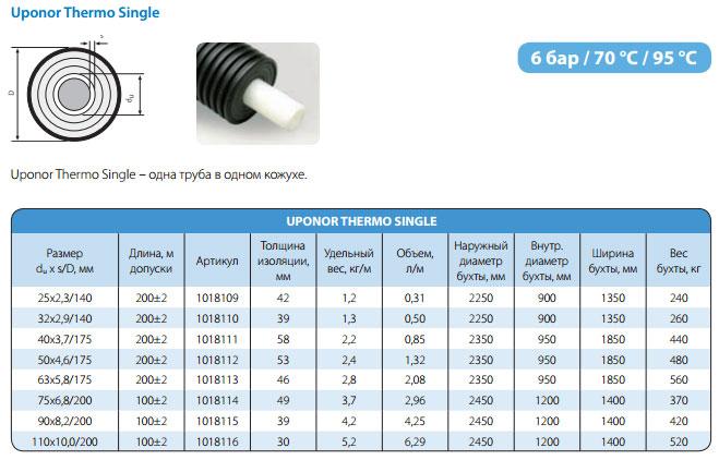 технические характеристики теплоизолированной трубы Uponor Thermo Single