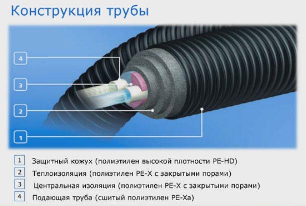 конструкция теплоизолированной трубы Uponor