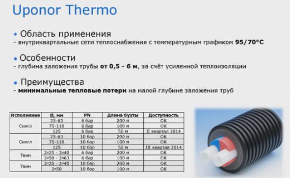 марка теплоизолированных труб Uponor Thermo