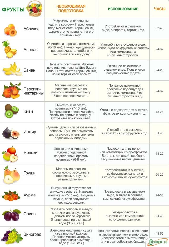 сколько часов нужно для сушки на электросушилке для разных фруктов