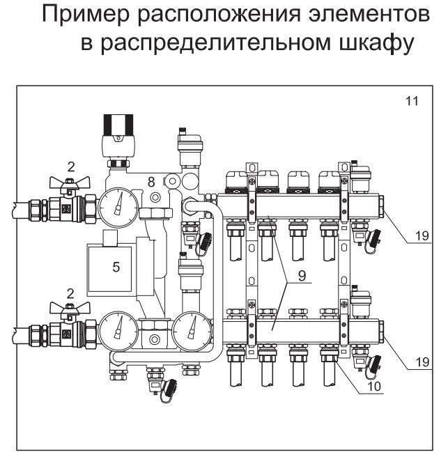 расположение оборудования для теплых полов с насосно смесительным узлом