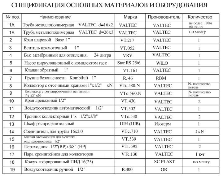 спецификация необходимого оборудования Valtec для сборки системы теплых полов