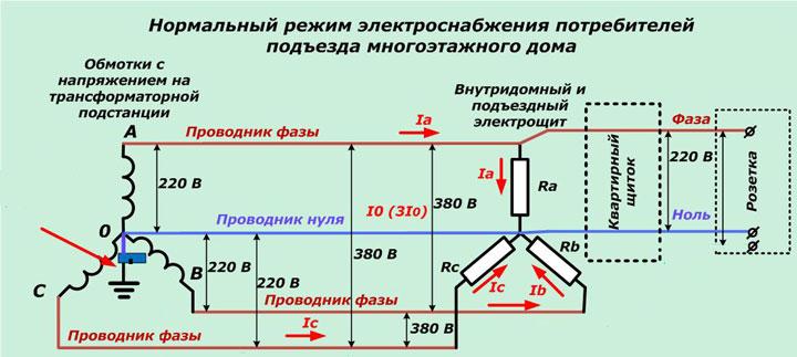 схема трехфазного подключения щитовой дома