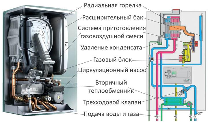конденсационный котел отопления когда нужно ставить именно его