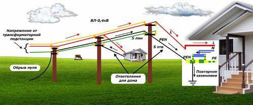 что происходит при обрыве нуля на ВЛ и КЛ с напряжением в домах