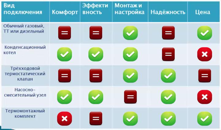 таблица сравнения разных схем подключения теплого пола к системе отполения и котлу какая лучше