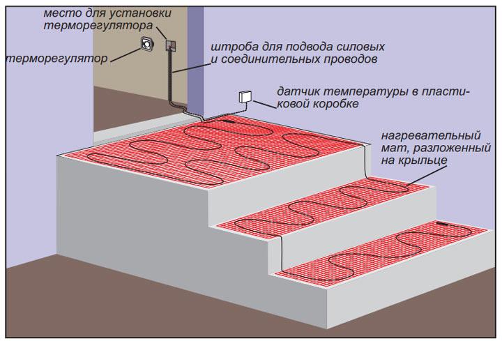 где нужно размещать терморегулятор теплых полов для улицы и ступенек