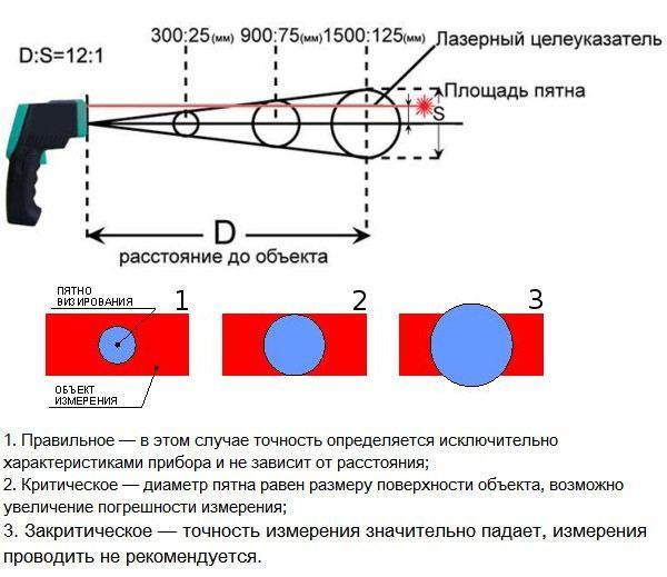 на каком расстоянии нужно измерять температуру пирометром