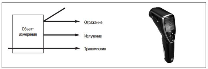 3 составляющие лучей при измерении пирометром температуры