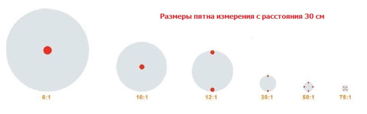 диаметр пятна замера температуры пирометром