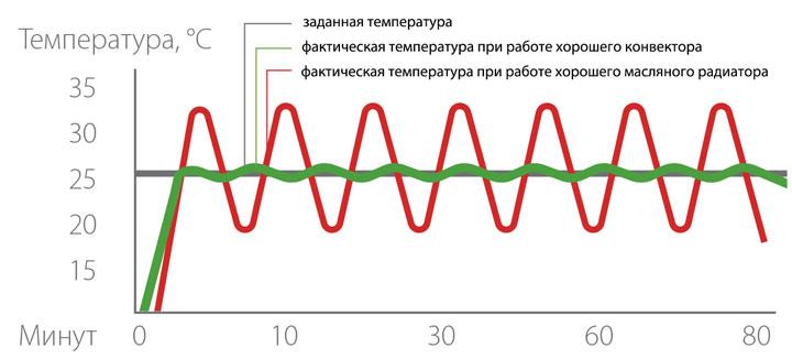 разница температур при обогреве конвектором и масляным радиатором