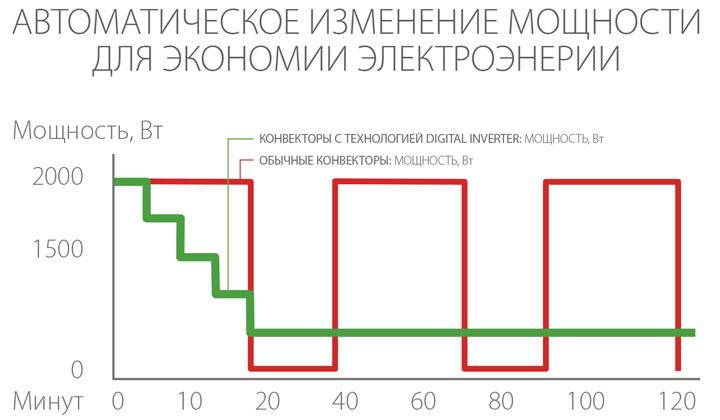 автоматическое изменение мощности инверторным конвекторо м как это работает график