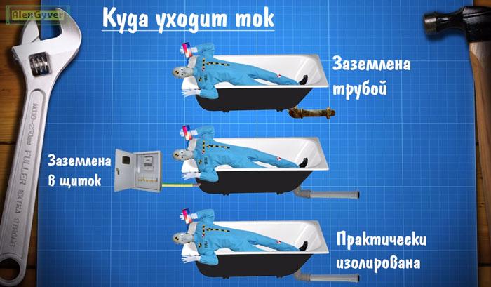 сила тока при ударе током в ванной