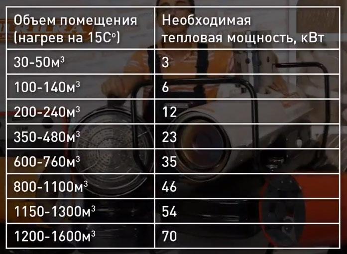 таблица выбора мощности тепловой пушки
