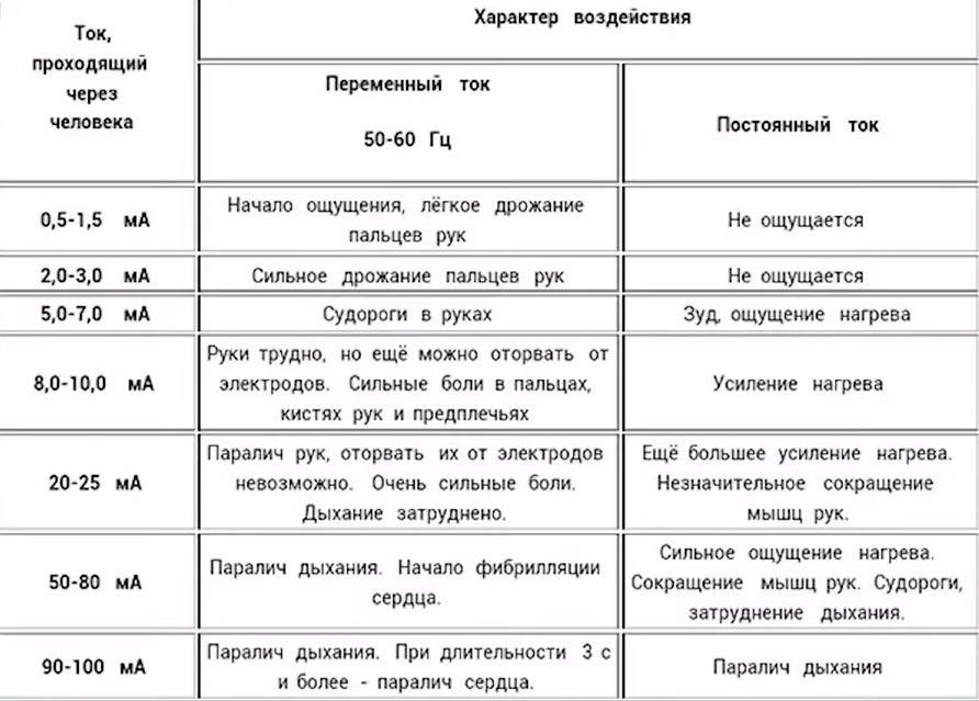 таблица смертелно опасных значений силы тока