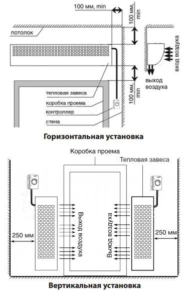 схема монтажа элекетрической тепловой завесы