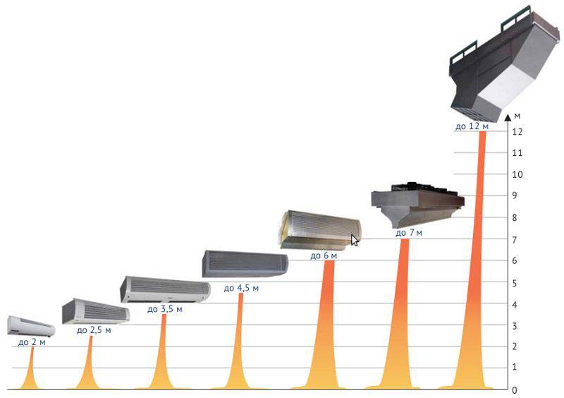 оптимальная высота установки тепловой завесы