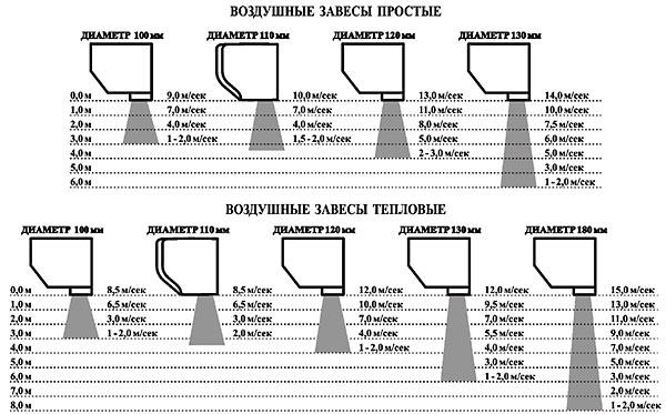 таблица подбора тепловой завесы в помещение