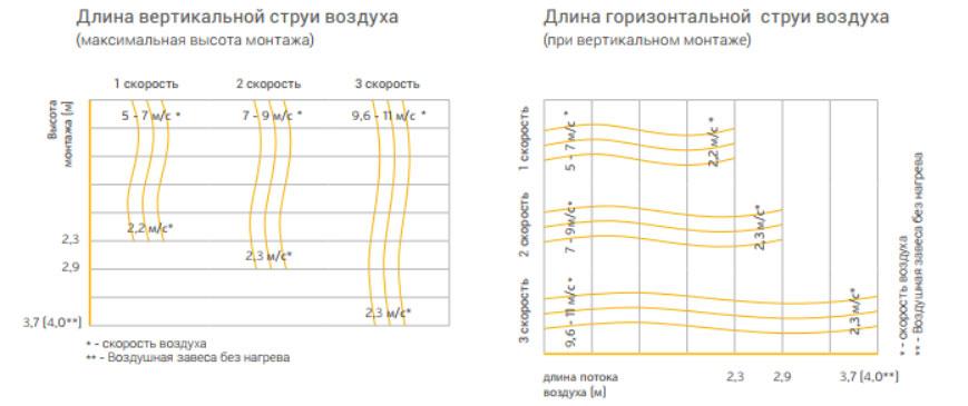 как правильно выбрать тепловую завесу какой должна быть скорость воздуха