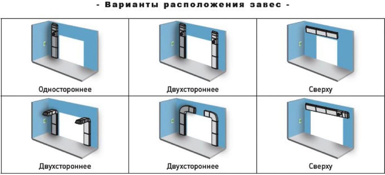 варианты установки тепловых завес