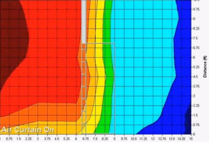 температурная диаграмма воздушных потоков с тепловой завесой в помещении