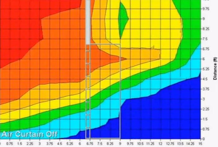 температурная диазрамма воздушных потоков без тепловой завесы в помещении