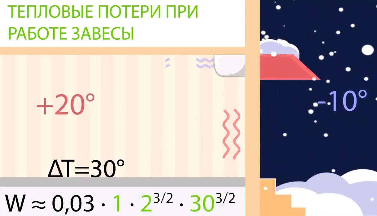повысит ли температуру в помещении тепловая завеса