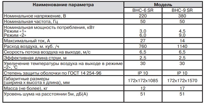 технические параметры тепловой завесы Ballu