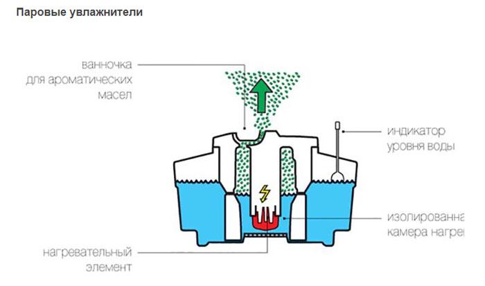 устройство и принцип работы парового увлажнителя воздуха