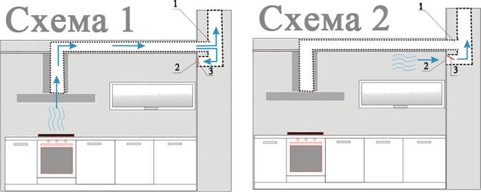 схема подклюбчения вентиляции и воздуховода вытяжки на кухне