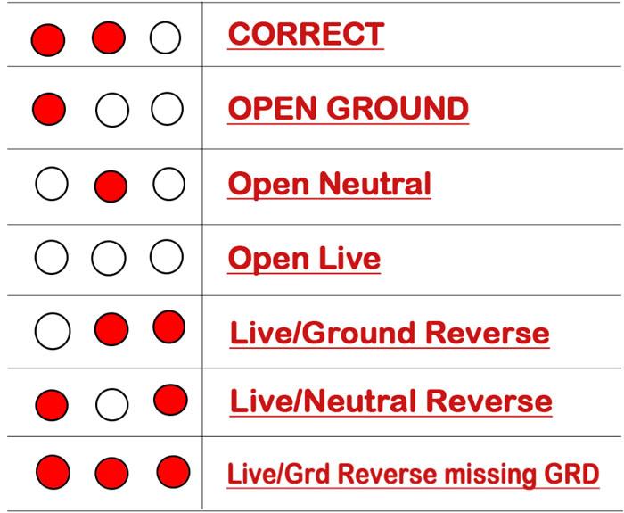надписи обозначения индикаторов на тестере розеток