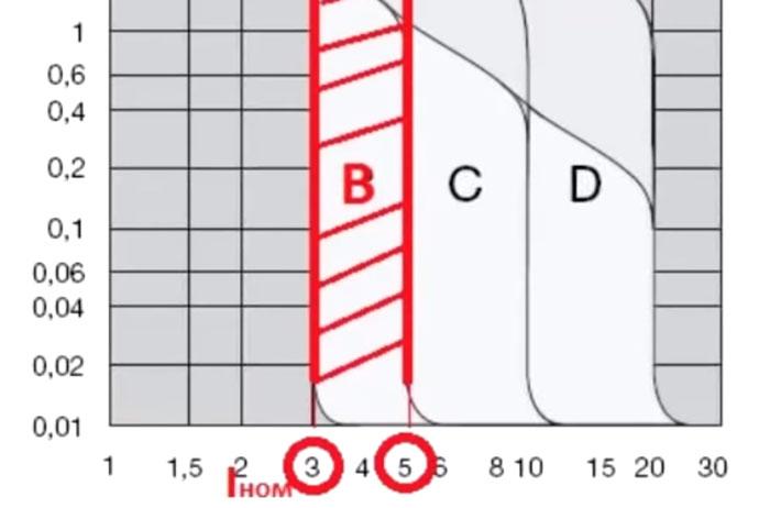 ток срабатывания для автомата с характеристикой B
