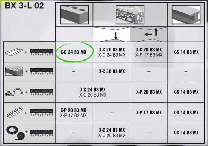 подбор гвоздей для кирпича у пистлета хилти BX 3 02
