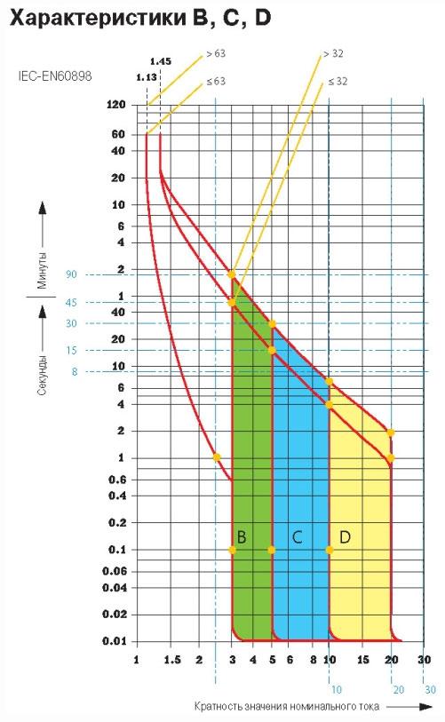 времятоковые характеристики B C D модульных автоматов