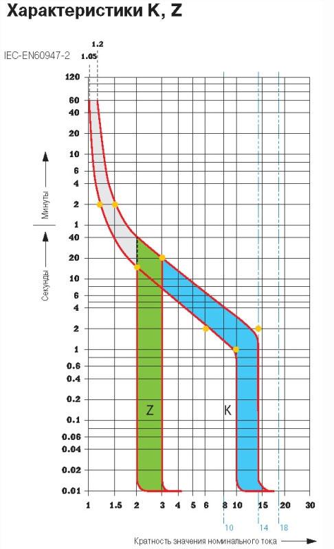 время токовые характеристики z K для автоматических выключателей