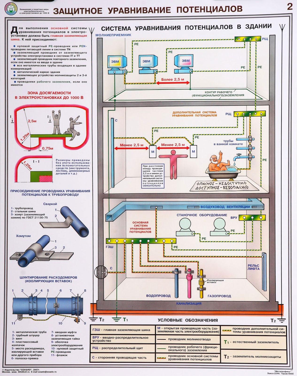 плакат тб система уравнивания потенциалов